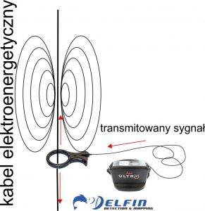 Lokalizacja indukcyjna kabli elektrycznych