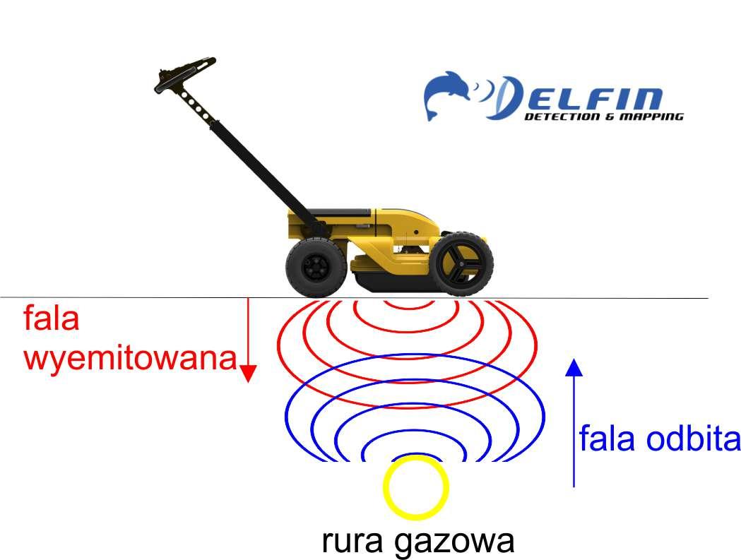 Jak wykrywane są uszkodzenia rur w ziemi