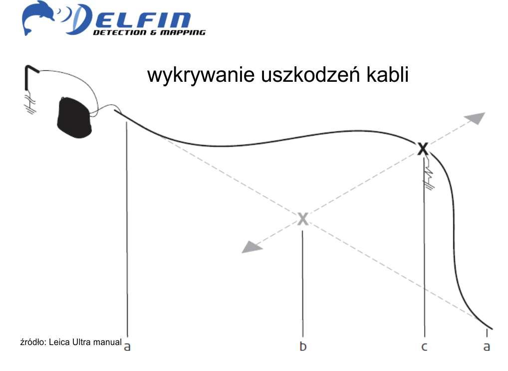 Jak wygląda wykrywanie uszkodzeń kabli
